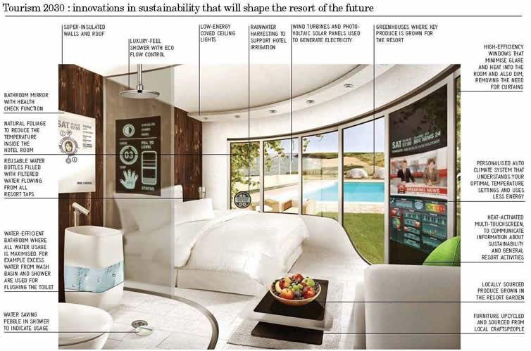 Design The Hotel Room Of The Future Jovoto