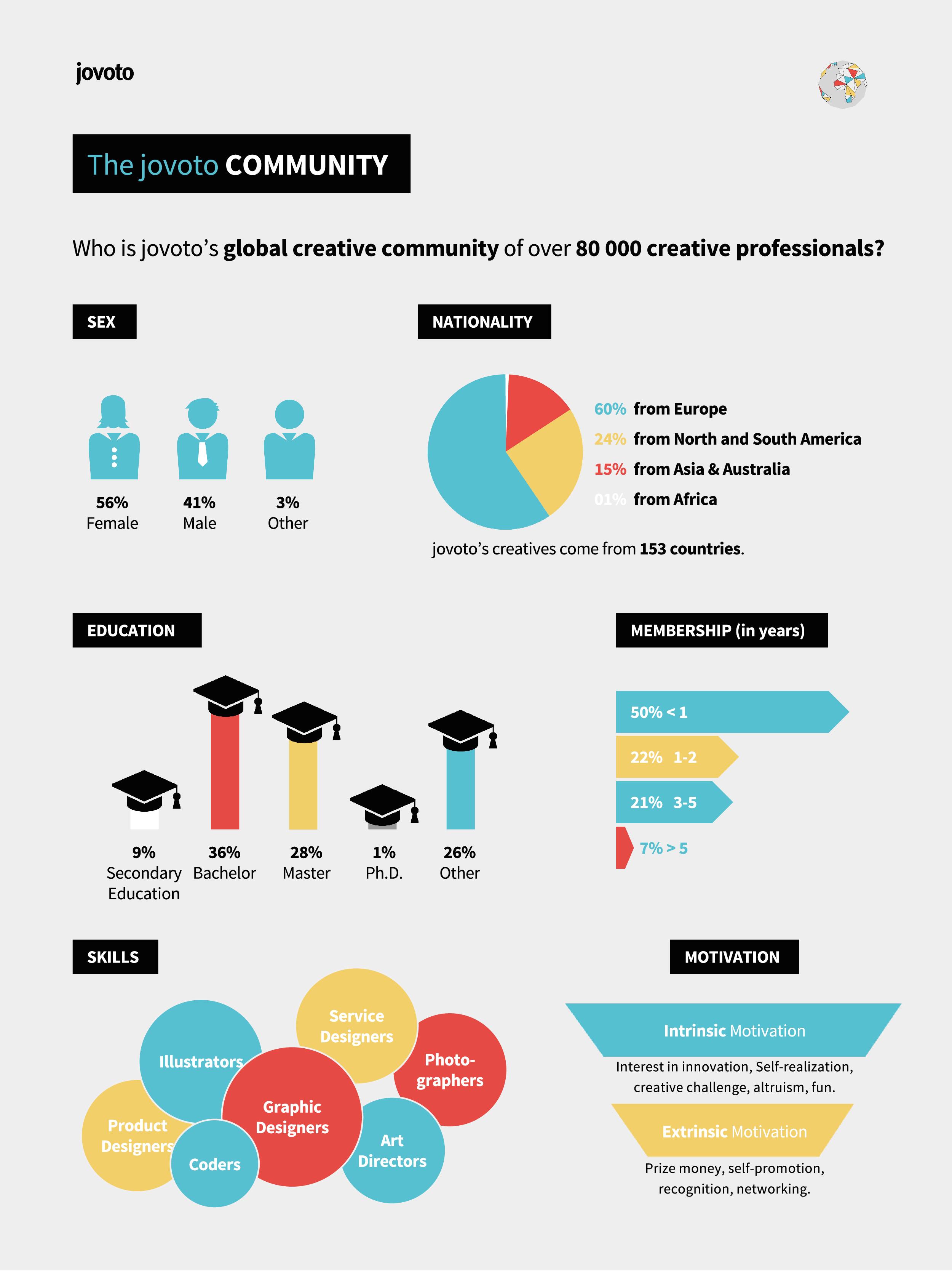 jovoto's Creative Crowd Infographic