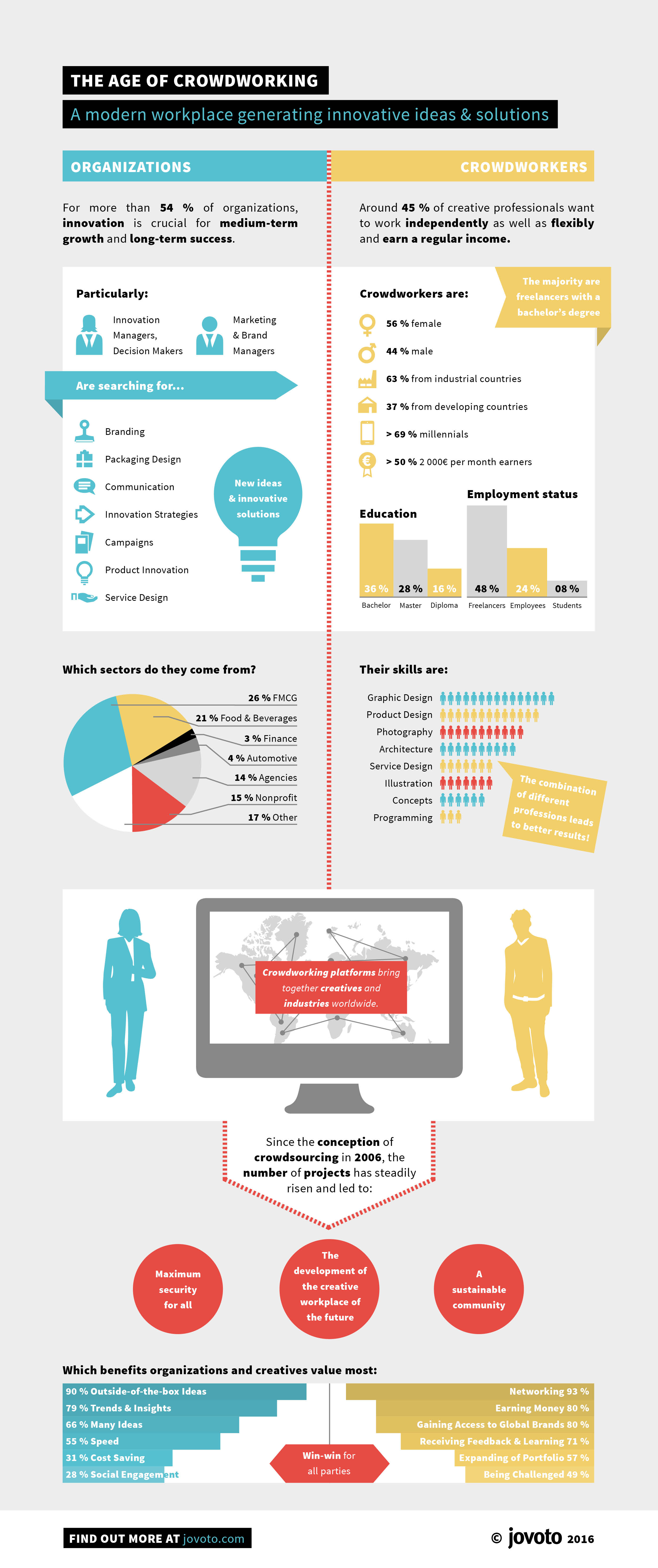 The Age Of Crowdworking Infographic