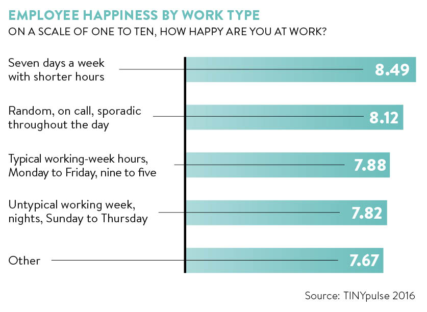 Employees Happiness by Work Type