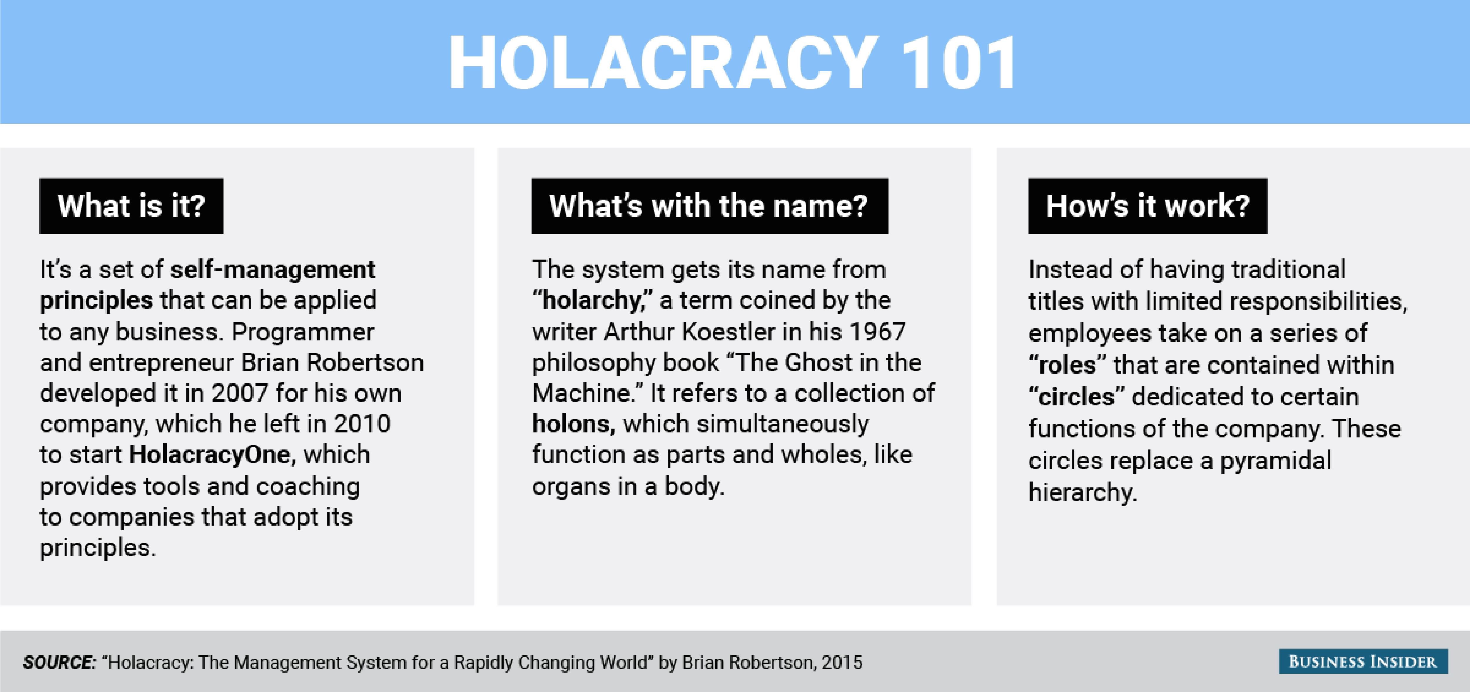 Next-gen tools: Holocracy